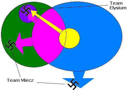 Venn Diagrams Aryanism